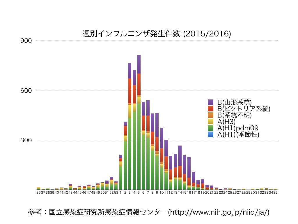 週別インフルエンザ発生件数 2015/2016