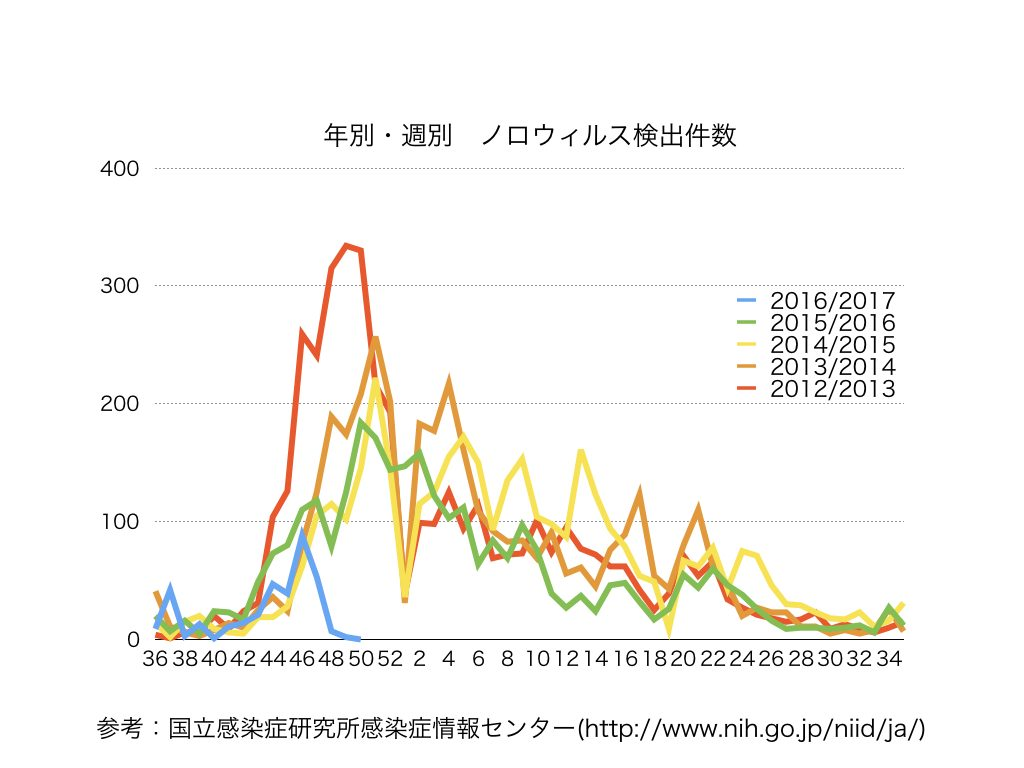 年別週別ノロウイルス検出件数