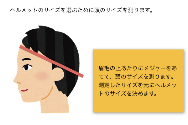眉毛の上あたりにメジャーをあてて、頭のサイズを測る。